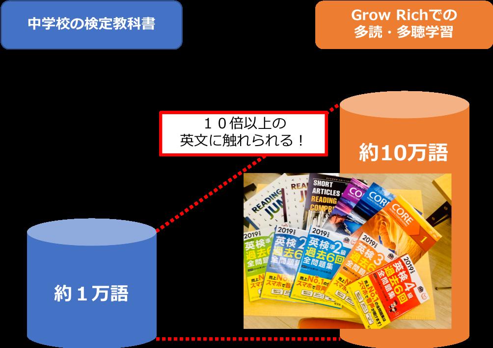三鷹 小学生 grow rich 英語塾 英検2級 留学 海外進学